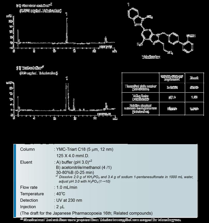 YMC-Triart HPLC/UHPLC Columns